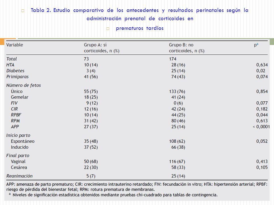 Tabla 2. Estudio comparativo de los antecedentes y resultados perinatales según la administración prenatal de corticoides en
