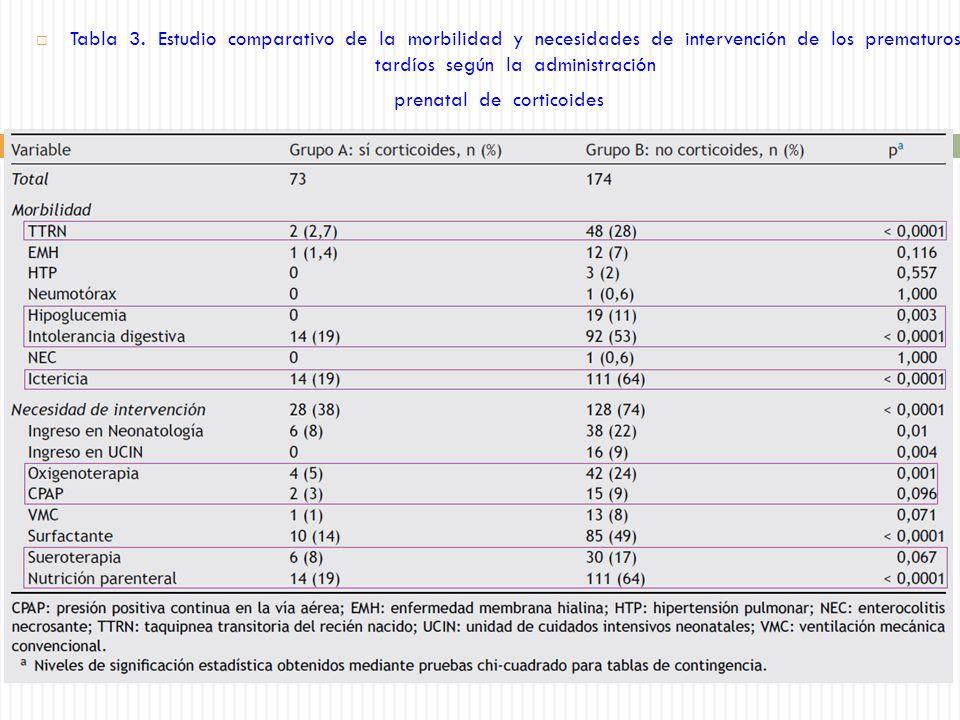 prenatal de corticoides