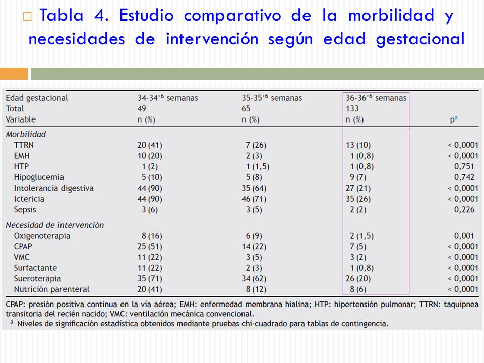 Tabla 4. Estudio comparativo de la morbilidad y necesidades de intervención según edad gestacional