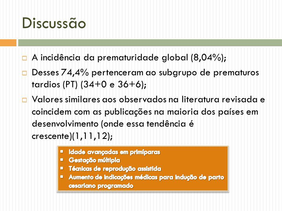 Discussão A incidência da prematuridade global (8,04%);