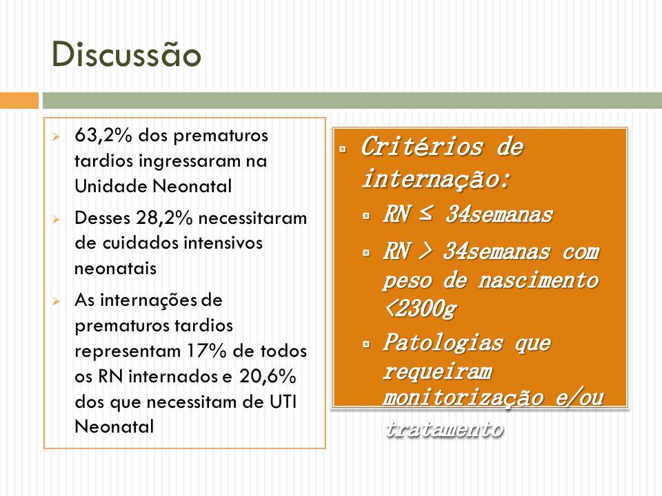 Discussão 63,2% dos prematuros tardios ingressaram na Unidade Neonatal