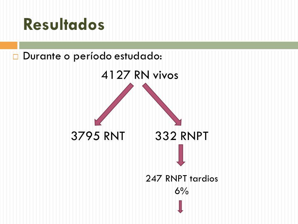 Resultados 4127 RN vivos 3795 RNT 332 RNPT Durante o período estudado: