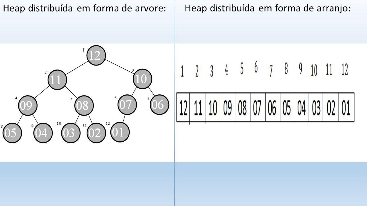 Heap distribuída em forma de arvore: