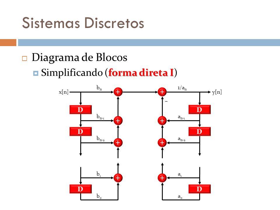 Sistemas Discretos Diagrama de Blocos Simplificando (forma direta I) D