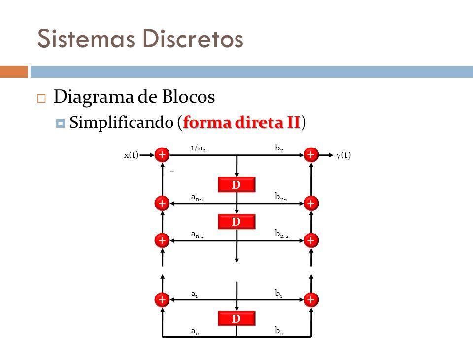 Sistemas Discretos Diagrama de Blocos Simplificando (forma direta II)