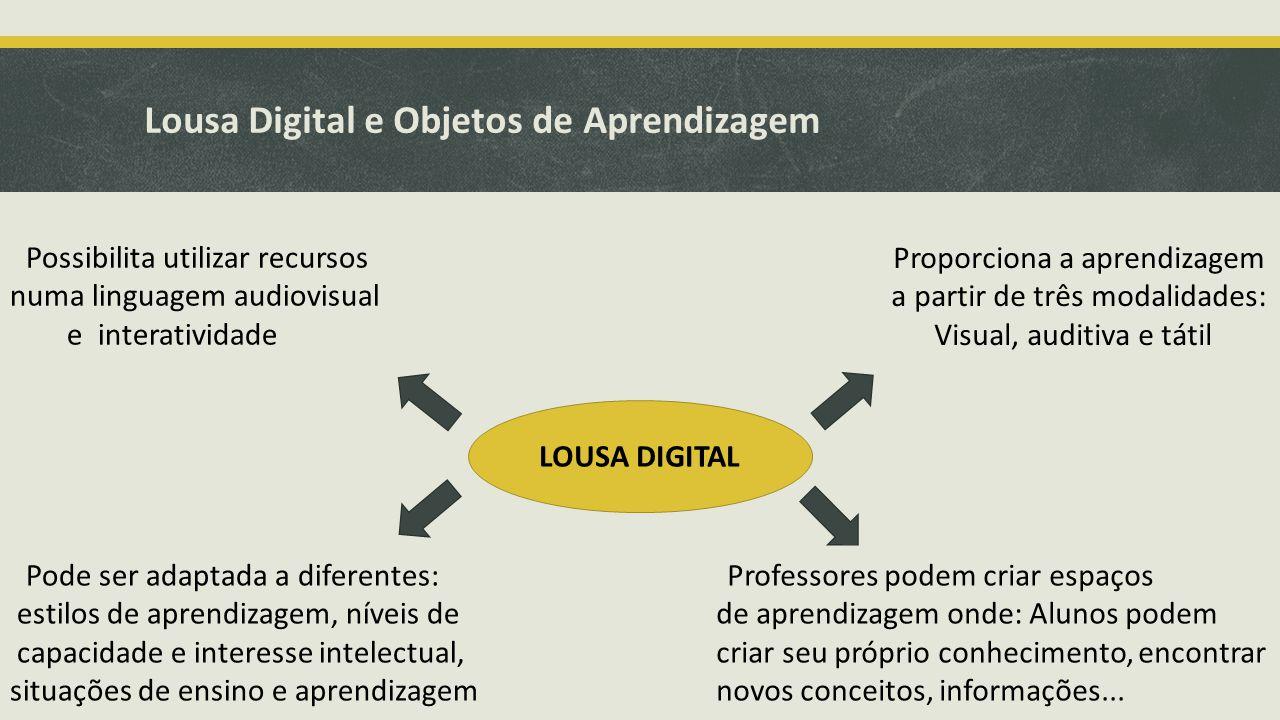 Lousa Digital e Objetos de Aprendizagem