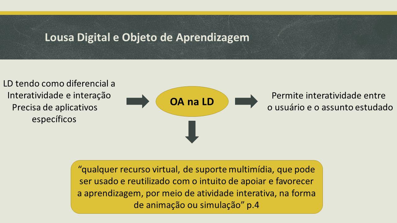 Lousa Digital e Objeto de Aprendizagem