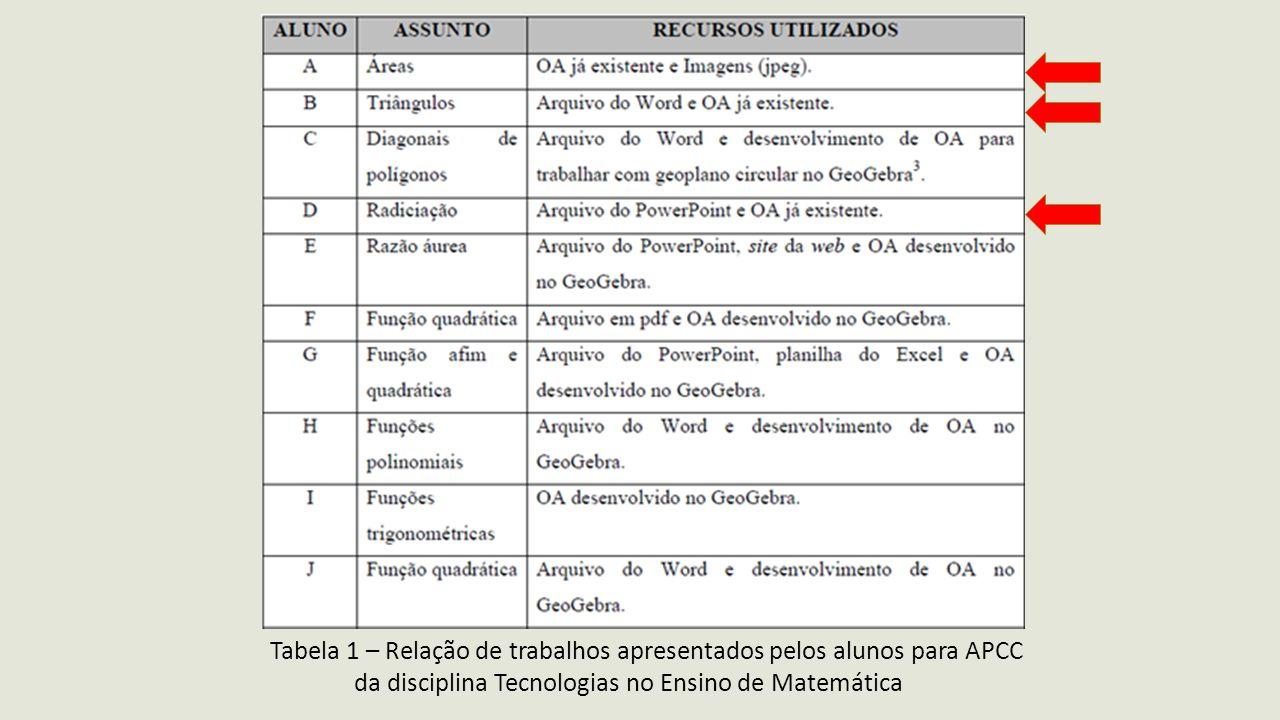 Tabela 1 – Relação de trabalhos apresentados pelos alunos para APCC
