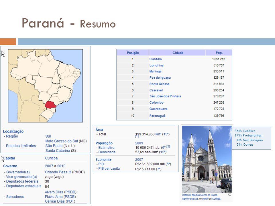 Paraná - Resumo 76% Católico 17% Protestantes 4% Sem Religião