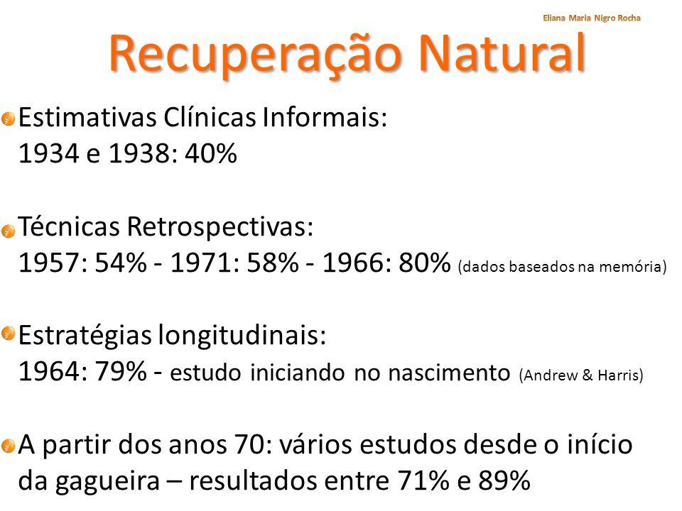 Recuperação Natural Estimativas Clínicas Informais: 1934 e 1938: 40%