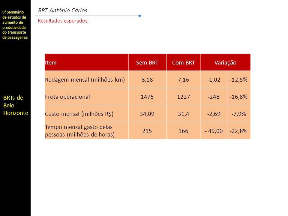 Rodagem mensal (milhões km) 8,18 7,16 -1,02 -12,5% Frota operacional