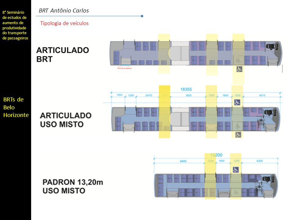BRT Antônio Carlos Tipologia de veículos