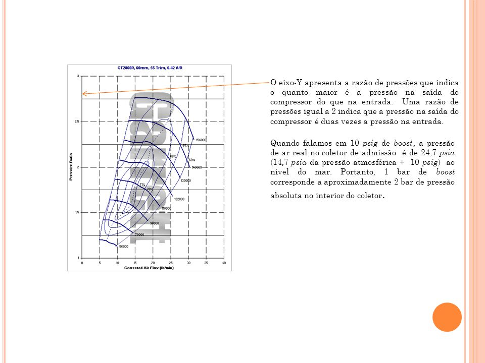 O eixo-Y apresenta a razão de pressões que indica o quanto maior é a pressão na saída do compressor do que na entrada. Uma razão de pressões igual a 2 indica que a pressão na saída do compressor é duas vezes a pressão na entrada.