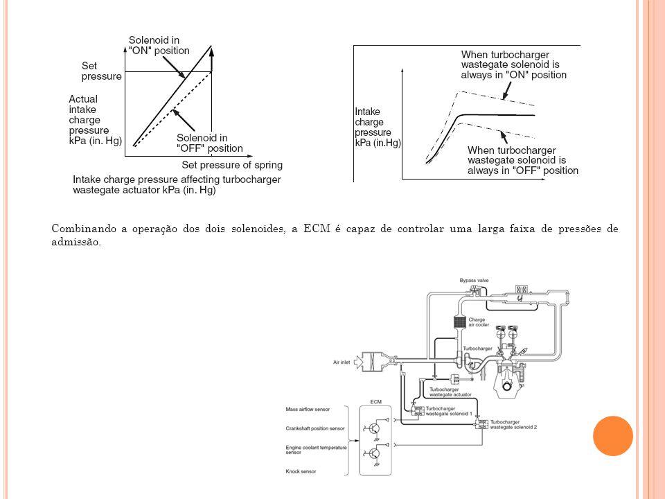 Combinando a operação dos dois solenoides, a ECM é capaz de controlar uma larga faixa de pressões de admissão.