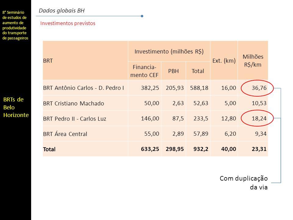 Investimento (milhões R$)