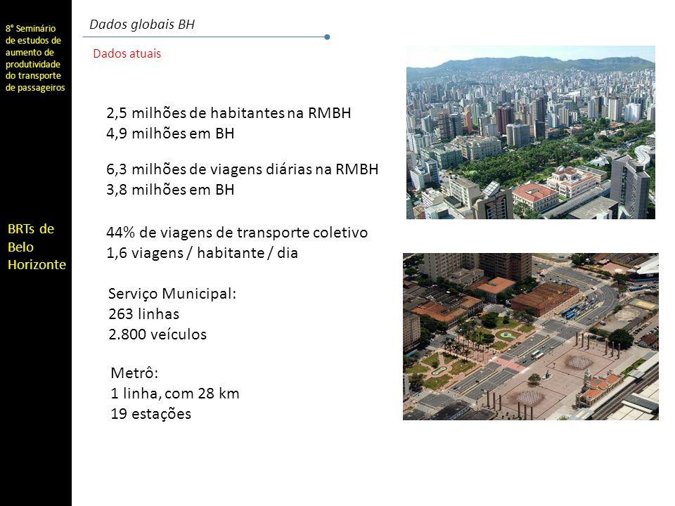 2,5 milhões de habitantes na RMBH 4,9 milhões em BH