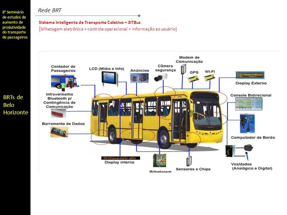 Rede BRT Sistema Inteligente de Transporte Coletivo – SITBus.