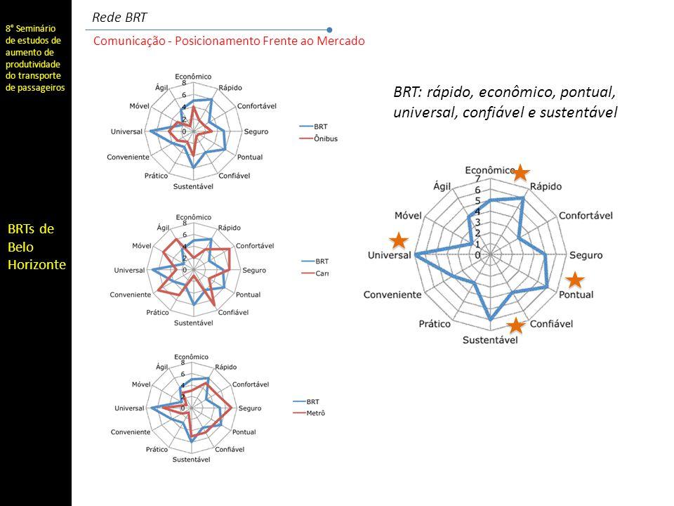 BRT: rápido, econômico, pontual, universal, confiável e sustentável