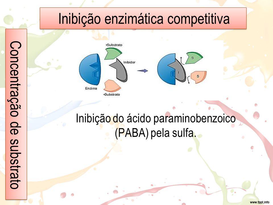 Inibição enzimática competitiva