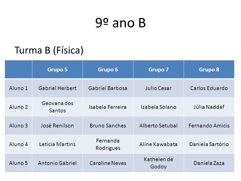 9º ano B Turma B (Física) Grupo 5 Grupo 6 Grupo 7 Grupo 8 Aluno 1