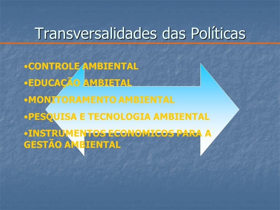 Transversalidades das Políticas