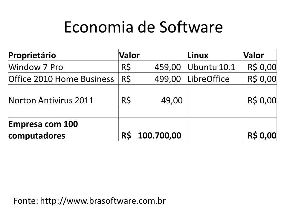 Economia de Software Proprietário Valor Linux Window 7 Pro R$ 459,00