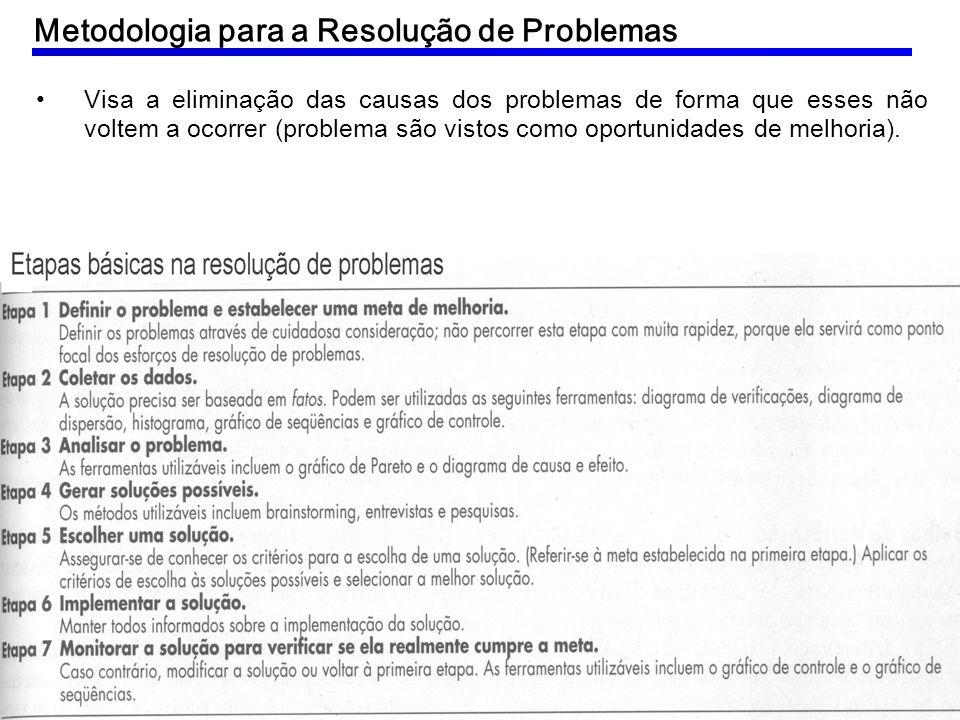 Metodologia para a Resolução de Problemas