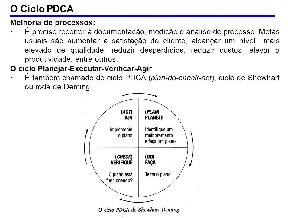 O Ciclo PDCA Melhoria de processos: