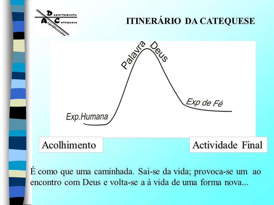 Acolhimento Actividade Final ITINERÁRIO DA CATEQUESE