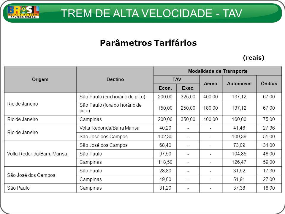 Parâmetros Tarifários Modalidade de Transporte