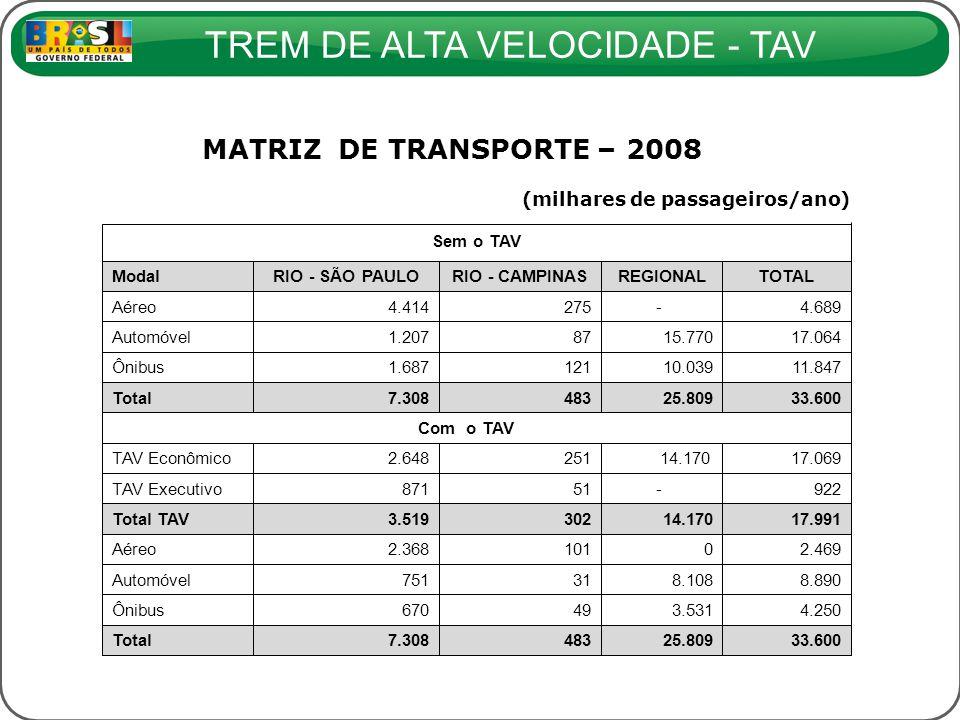 MATRIZ DE TRANSPORTE – 2008 (milhares de passageiros/ano) Sem o TAV