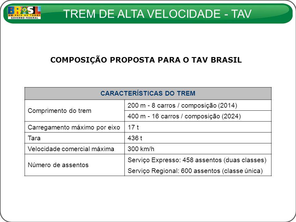 COMPOSIÇÃO PROPOSTA PARA O TAV BRASIL CARACTERÍSTICAS DO TREM