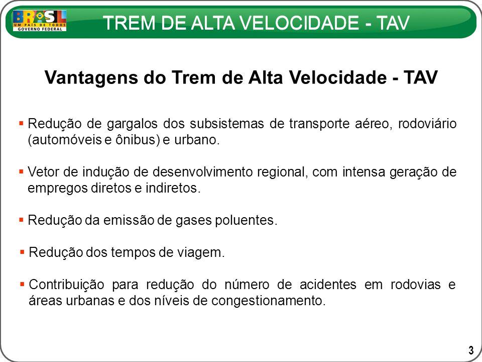 Vantagens do Trem de Alta Velocidade - TAV