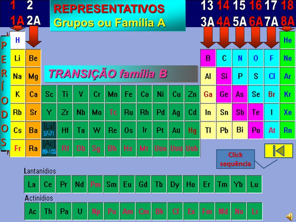 1 1A. 2. 2A. REPRESENTATIVOS Grupos ou Família A. 13. 3A. 14. 4A. 15. 5A. 16. 6A. 17. 7A.