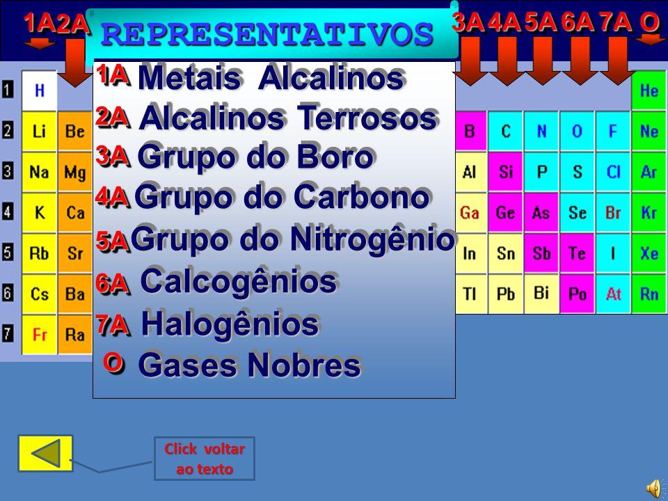 REPRESENTATIVOS Metais Alcalinos Alcalinos Terrosos Grupo do Boro