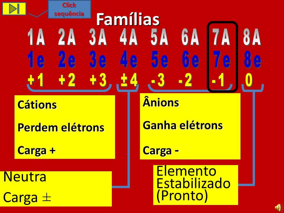 Famílias Elemento Estabilizado(Pronto) Neutra Carga ±