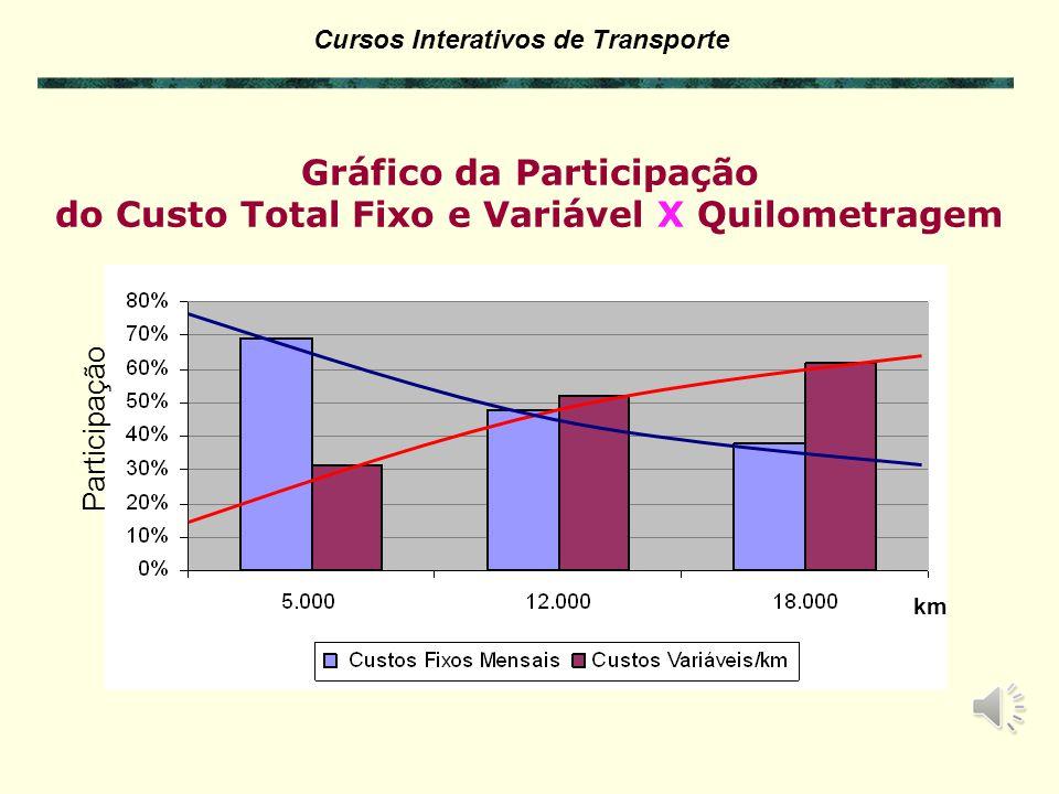 Gráfico da Participação do Custo Total Fixo e Variável X Quilometragem