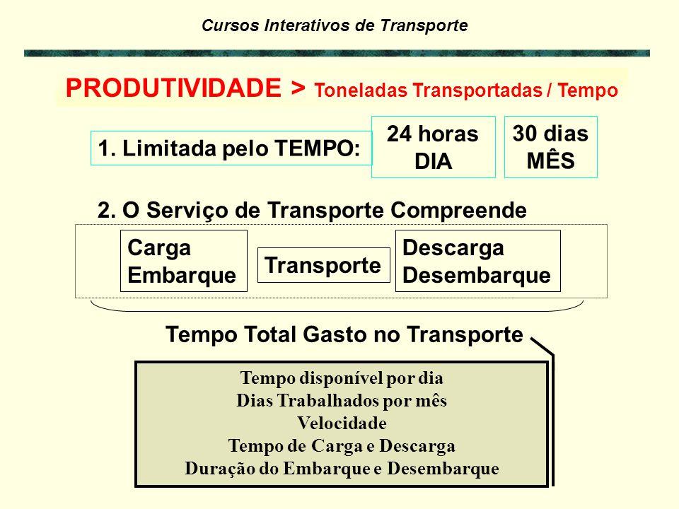 PRODUTIVIDADE > Toneladas Transportadas / Tempo