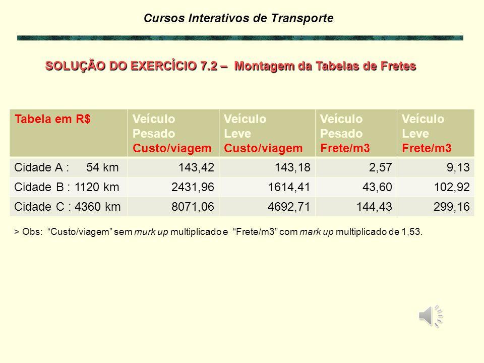 SOLUÇÃO DO EXERCÍCIO 7.2 – Montagem da Tabelas de Fretes Tabela em R$