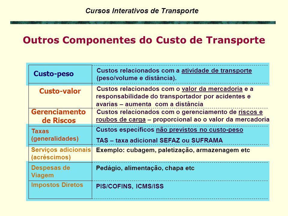 Outros Componentes do Custo de Transporte