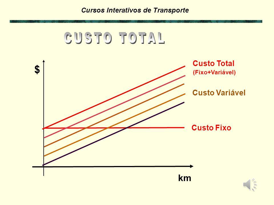 CUSTO TOTAL Custo Total $ (Fixo+Variável) Custo Variável Custo Fixo km