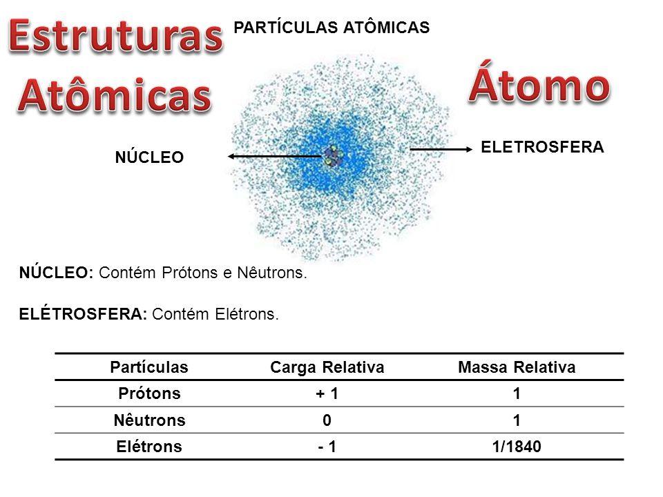 Estruturas Atômicas Átomo