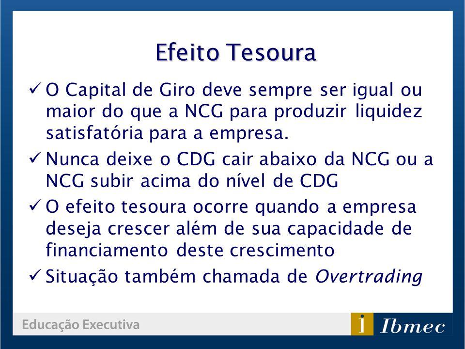 Efeito Tesoura O Capital de Giro deve sempre ser igual ou maior do que a NCG para produzir liquidez satisfatória para a empresa.