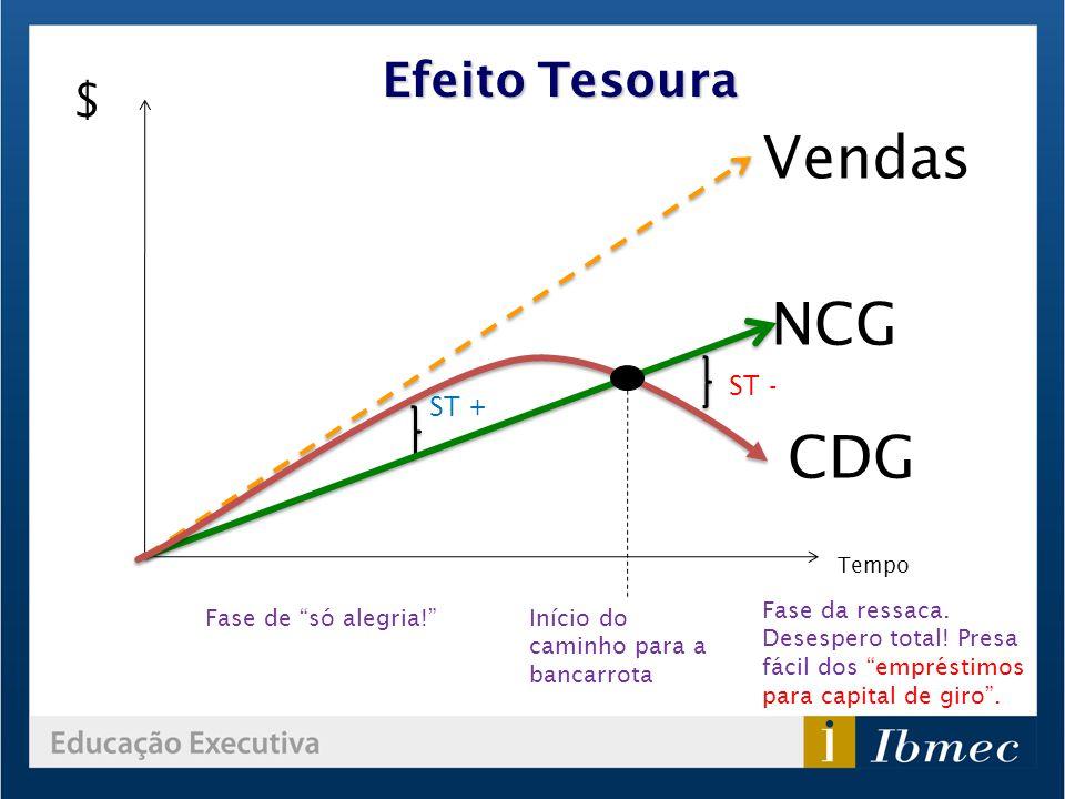 Vendas NCG CDG Efeito Tesoura $ ST - ST +