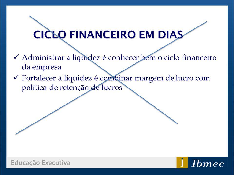 CICLO FINANCEIRO EM DIAS