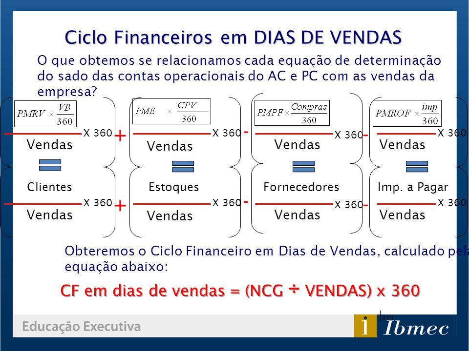 - + Ciclo Financeiros em DIAS DE VENDAS