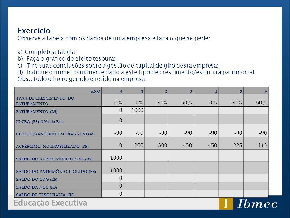 Exercício Observe a tabela com os dados de uma empresa e faça o que se pede: Complete a tabela; Faça o gráfico do efeito tesoura;