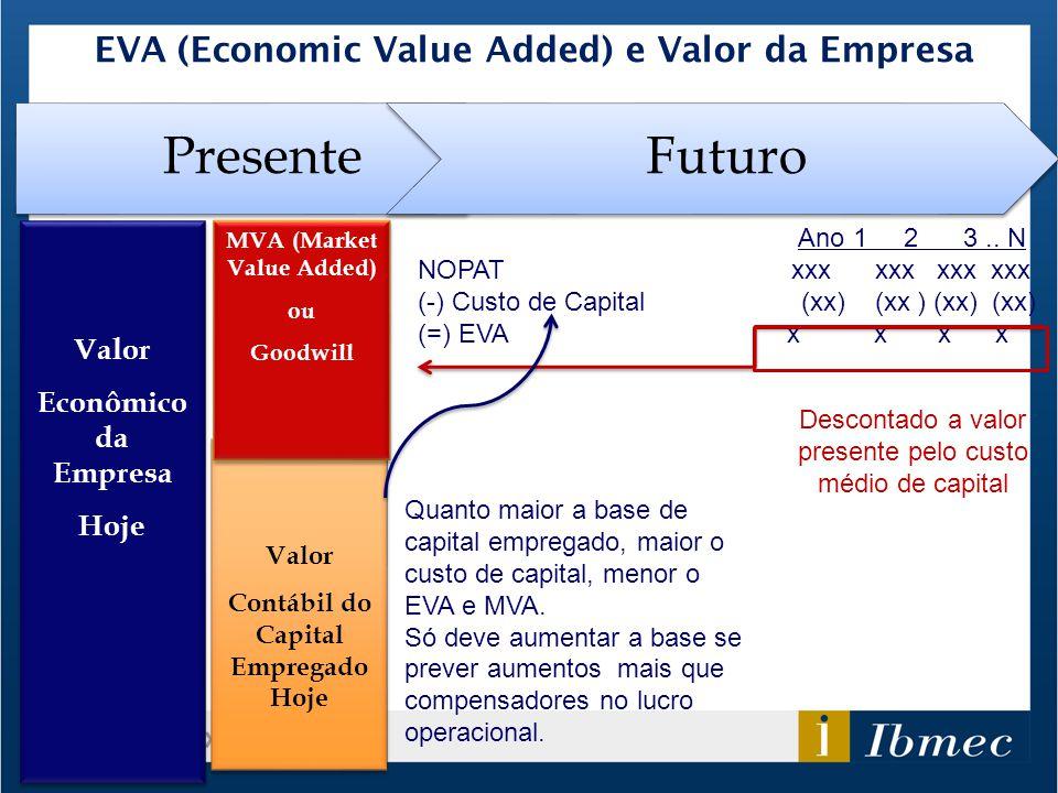 Presente Futuro EVA (Economic Value Added) e Valor da Empresa Valor
