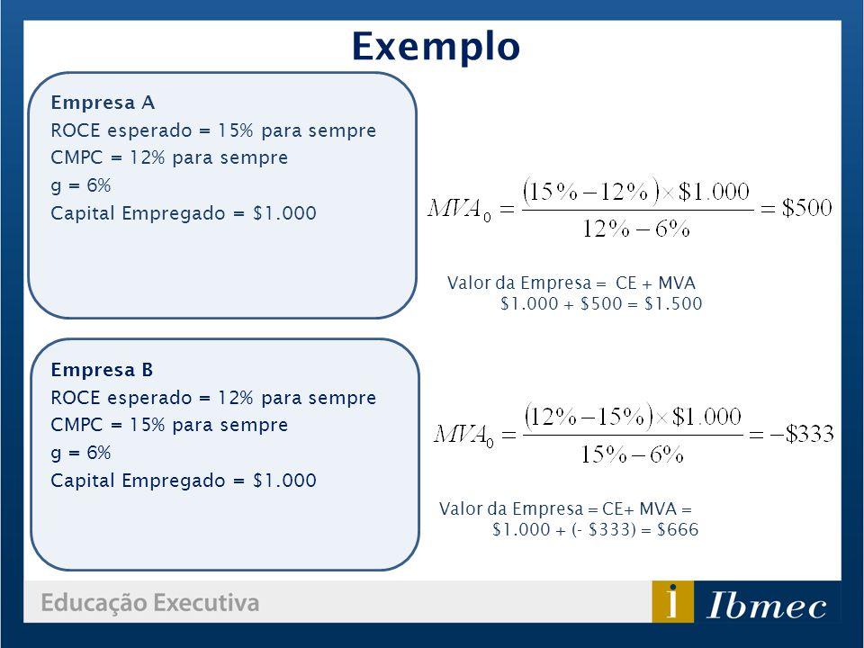 Exemplo Empresa A ROCE esperado = 15% para sempre