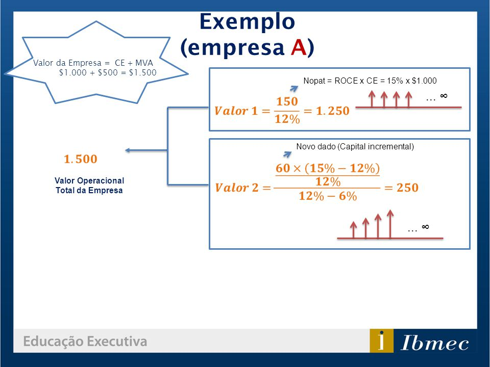 Exemplo (empresa A) ... ∞ ... ∞ Valor da Empresa = CE + MVA